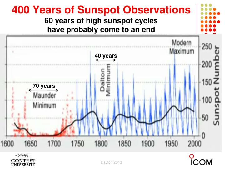 400 years of sunspot observations 60 years of high sunspot cycles have probably come to an end