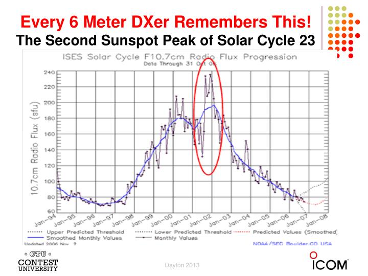 Every 6 meter dxer remembers this the second sunspot peak of solar cycle 23