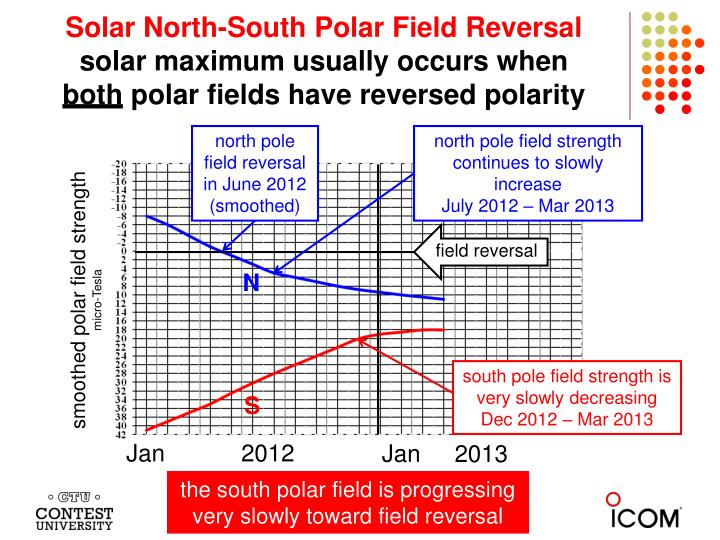 Solar North-South Polar Field Reversal