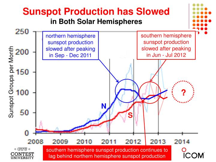 Sunspot Production has Slowed