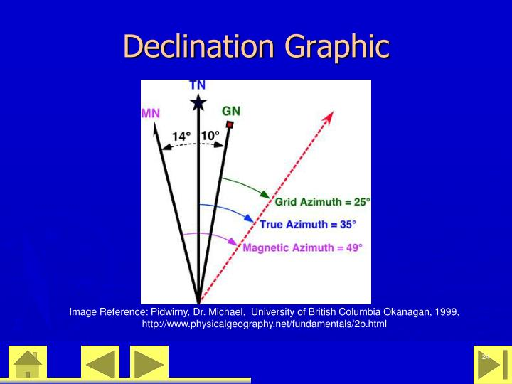 Declination Graphic