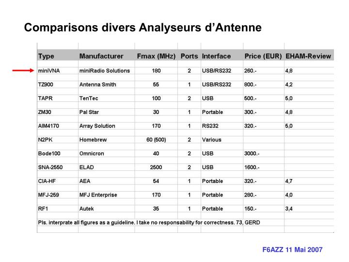 Comparisons divers Analyseurs d'Antenne