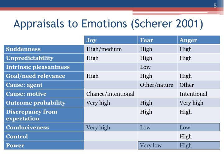 Appraisals to Emotions (Scherer 2001)