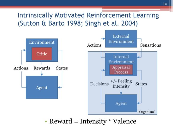 Reward = Intensity * Valence
