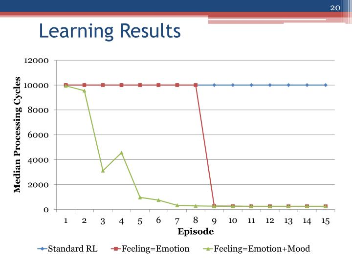 Learning Results