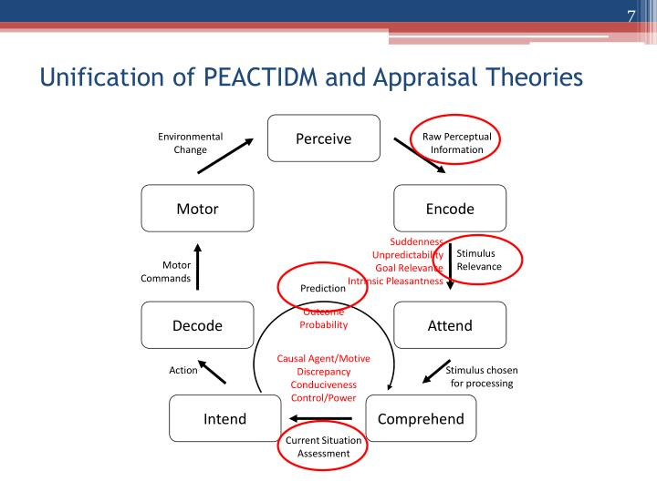 Unification of PEACTIDM and Appraisal Theories