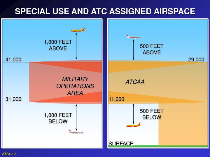 SPECIAL USE AND ATC ASSIGNED AIRSPACE