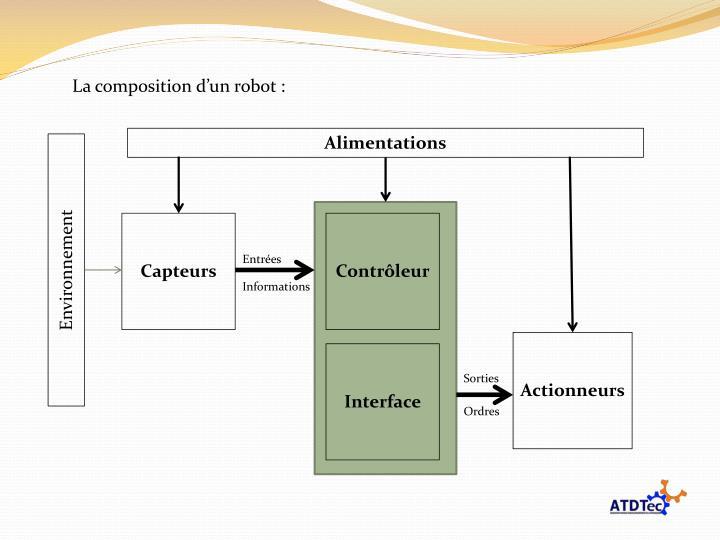La composition d'un robot :