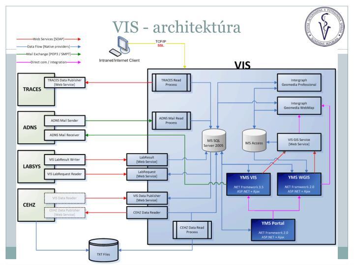 VIS - architektúra