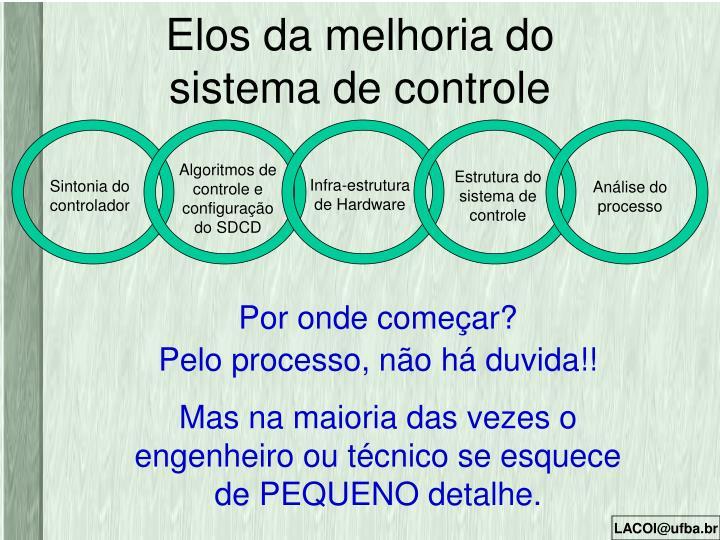 Algoritmos de controle e configuração do SDCD