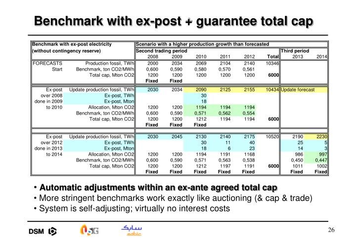 Benchmark with ex-post + guarantee total cap