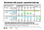 benchmark with ex post guarantee total cap