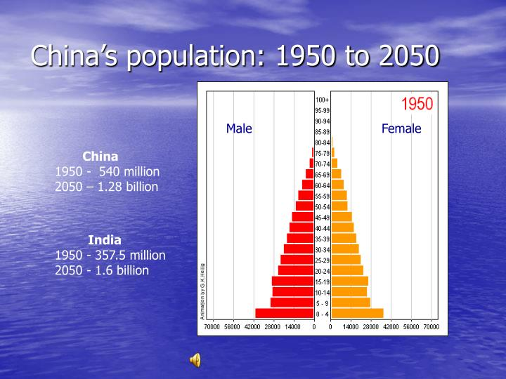 China's population: 1950 to 2050