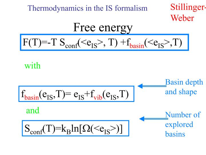 Thermodynamics in the IS formalism