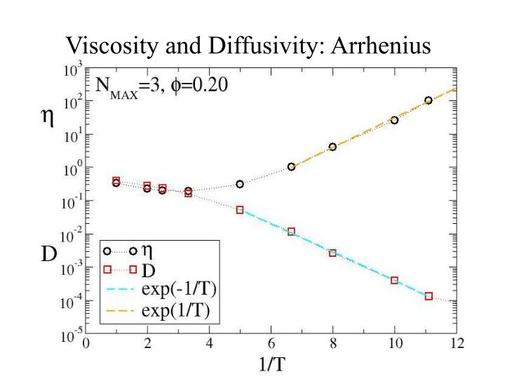 Viscosity and Diffusivity: Arrhenius
