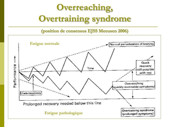 Overreaching,