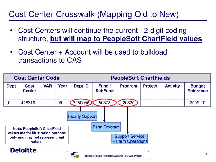 Cost Center Crosswalk (Mapping Old to New)