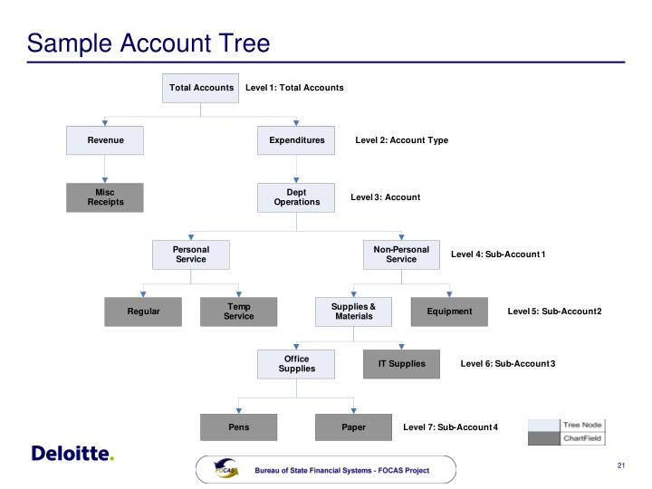 Sample Account Tree