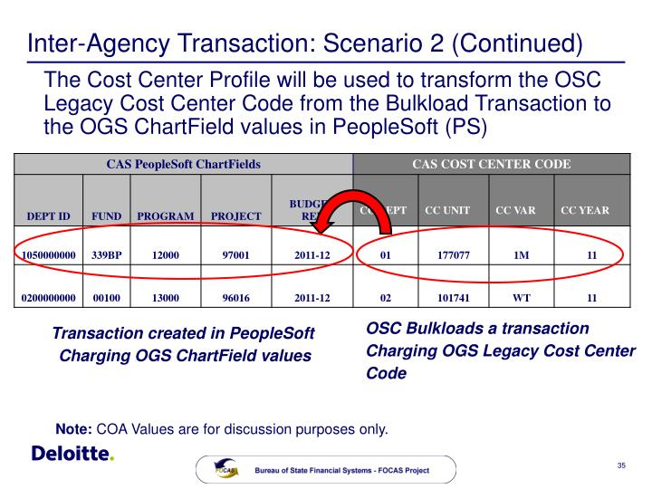 OSC Bulkloads a transaction