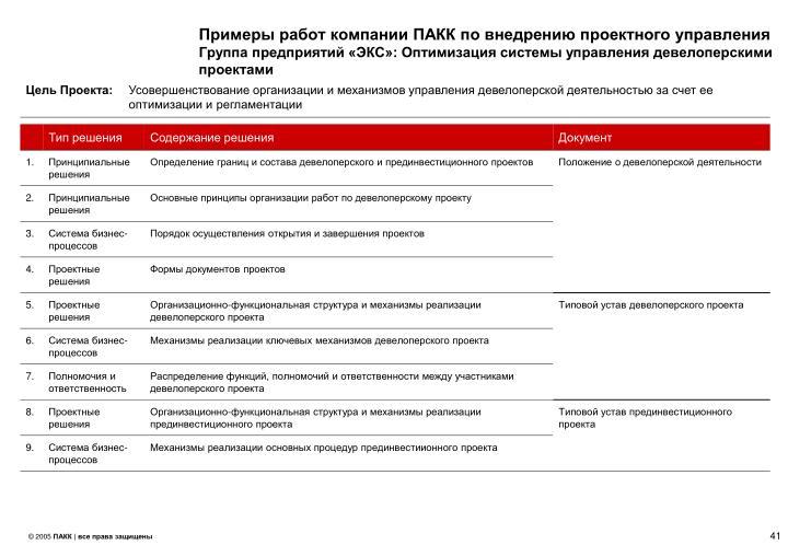 Примеры работ компании ПАКК по внедрению проектного управления