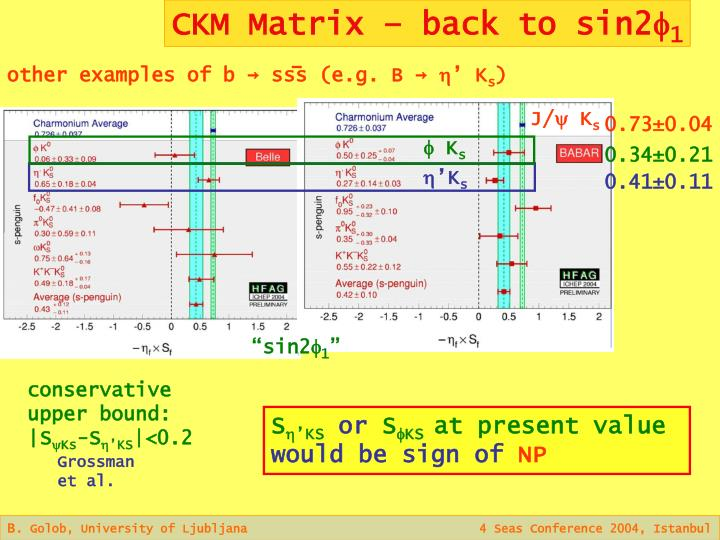 CKM Matrix – back to sin2