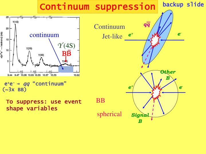 Continuum suppression