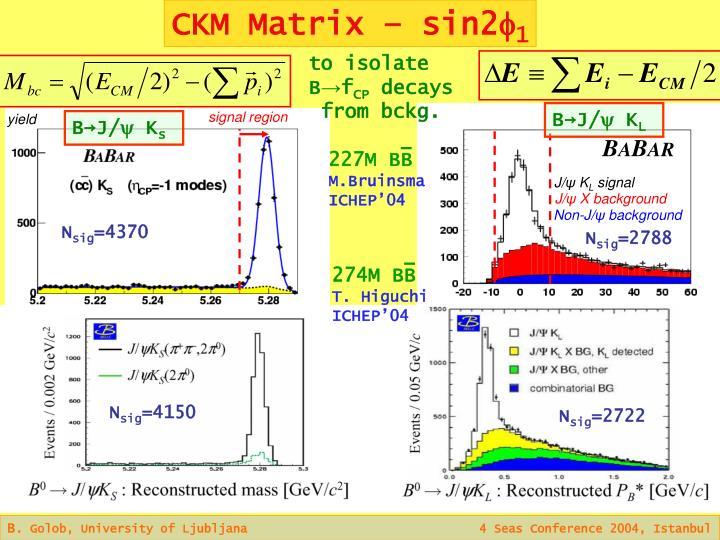 CKM Matrix – sin2