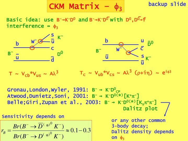 CKM Matrix –