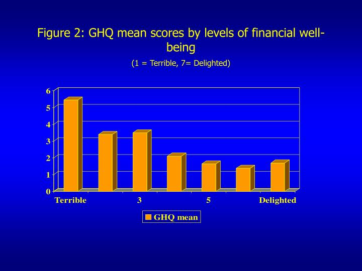 Figure 2: GHQ mean scores by levels of financial well-being