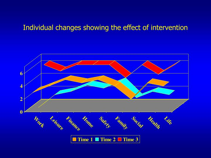 Individual changes showing the effect of intervention