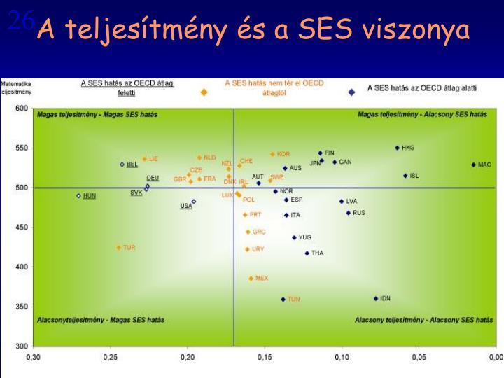 A teljesítmény és a SES viszonya