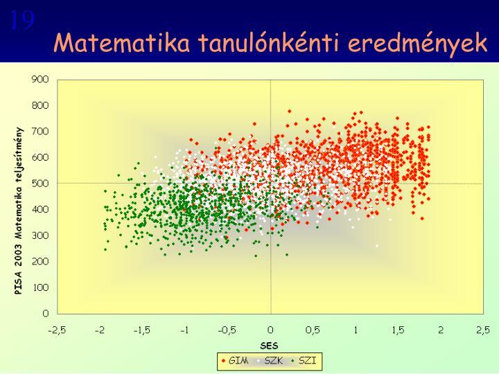 Matematika tanulónkénti eredmények