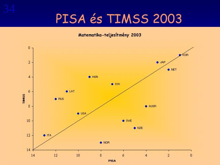 PISA és TIMSS 2003