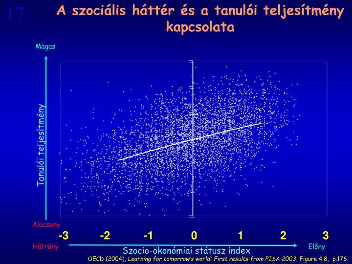A szociális háttér és a tanulói teljesítmény kapcsolata