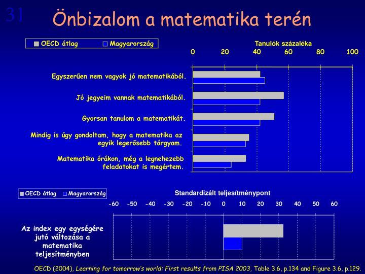 Önbizalom a matematika terén