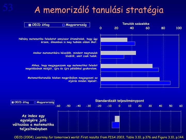 A memorizáló tanulási stratégia