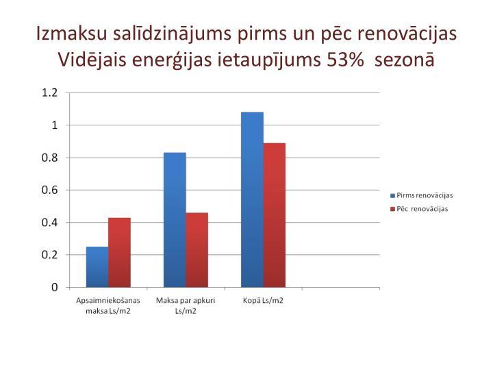 Izmaksu salīdzinājums pirms un pēc renovācijas  Vidējais enerģijas ietaupījums 53%  sezonā