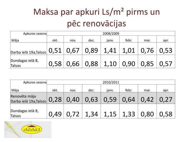 Maksa par apkuri Ls/m² pirms un
