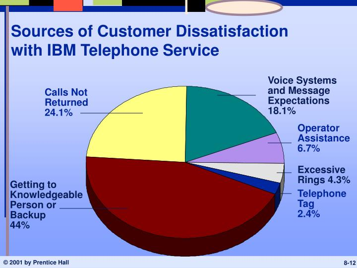 Sources of Customer Dissatisfaction with IBM Telephone Service