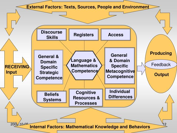 External Factors: Texts, Sources, People and Environment