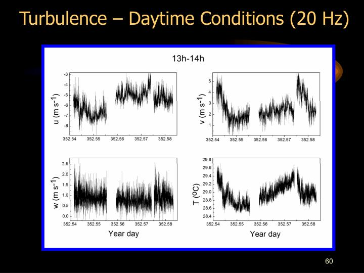 Turbulence – Daytime Conditions (20 Hz)