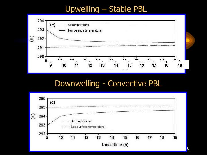 Upwelling – Stable PBL