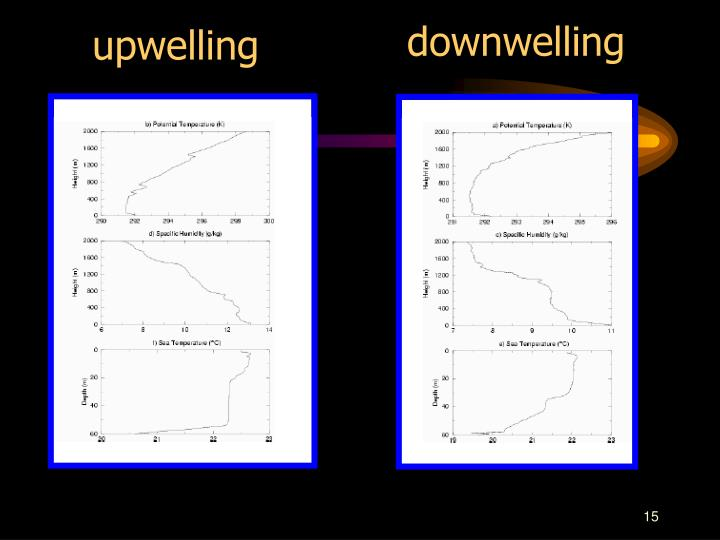 downwelling