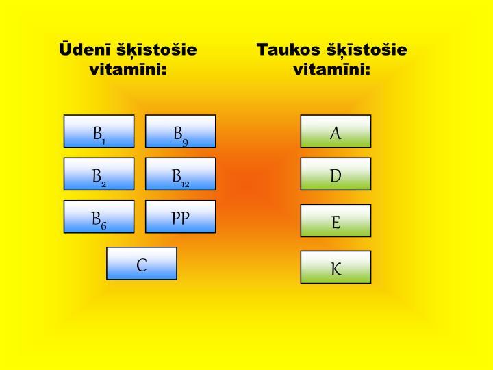 Ūdenī šķīstošie vitamīni: