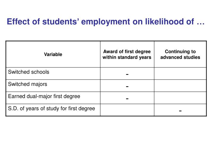 Effect of students' employment on likelihood of …