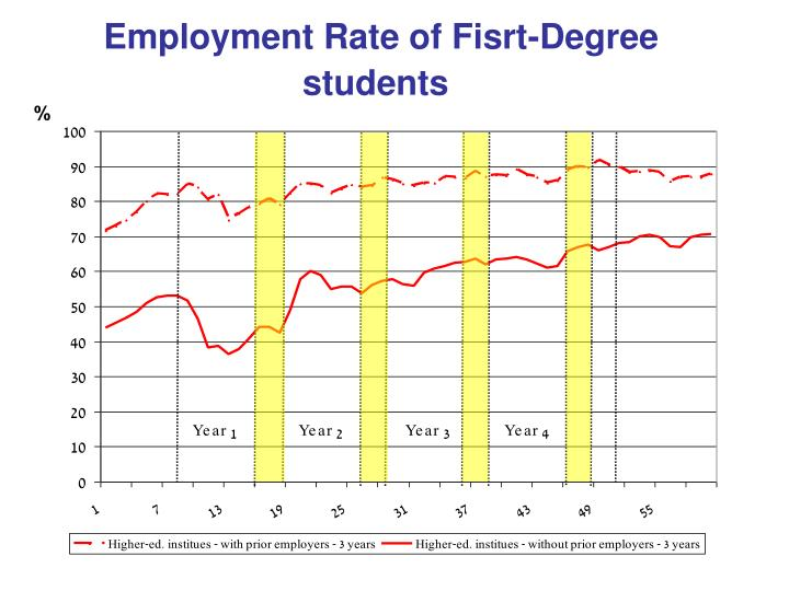 Employment Rate of Fisrt-Degree students