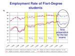 employment rate of fisrt degree students2