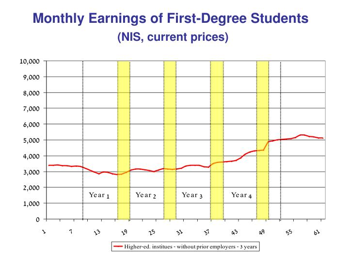 Monthly Earnings of First-Degree Students