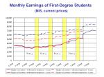 monthly earnings of first degree students nis current prices2