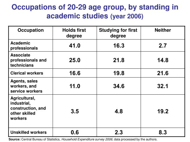 Occupations of 20-29 age group, by standing in academic studies
